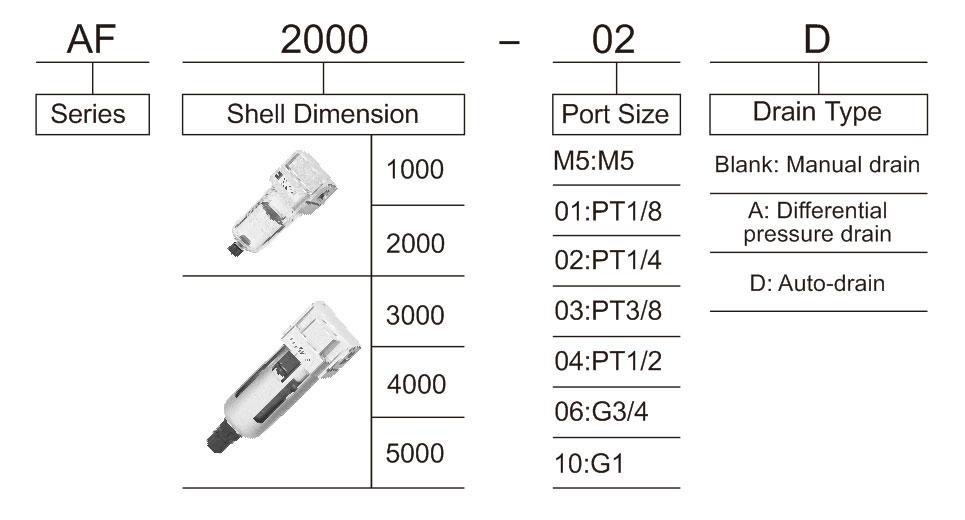 Compressed Air Filter Af Series Taixi Pneumatic